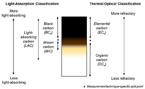 Graphic comparing elemental carbon and black carbon